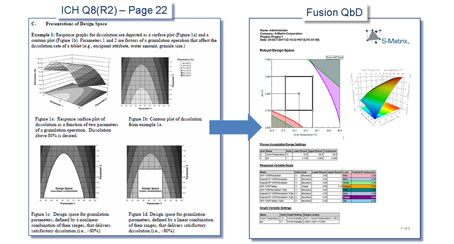 Fusion HPLC Method Development Software Design Space Reporting