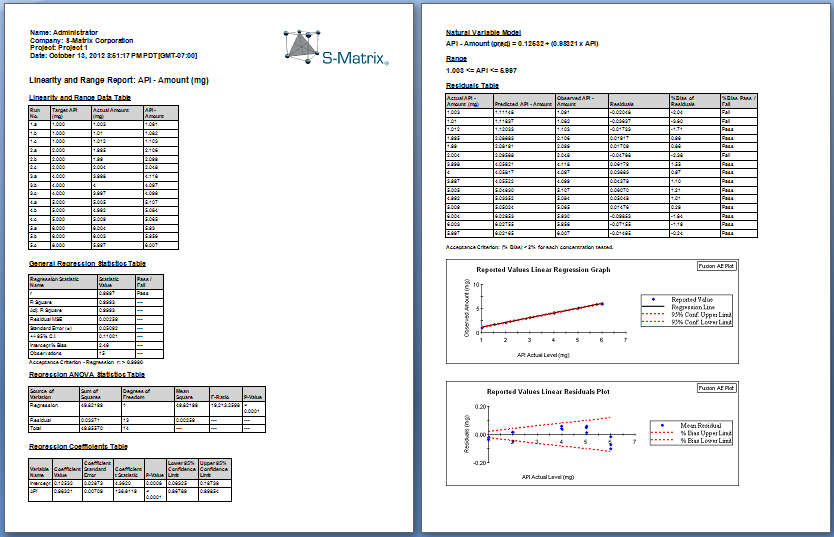 Image of an example Linearity and Range report generated by Fusion QbD Method Validation Software