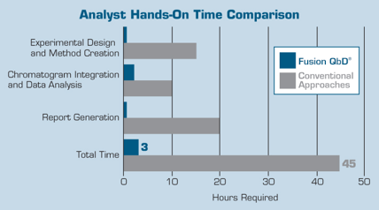 Fusion HPLC Method Development Time Savings