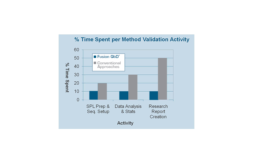 Graphic showing the typical time savings achieved by the adoption of Fusion QbD Method Validation Software