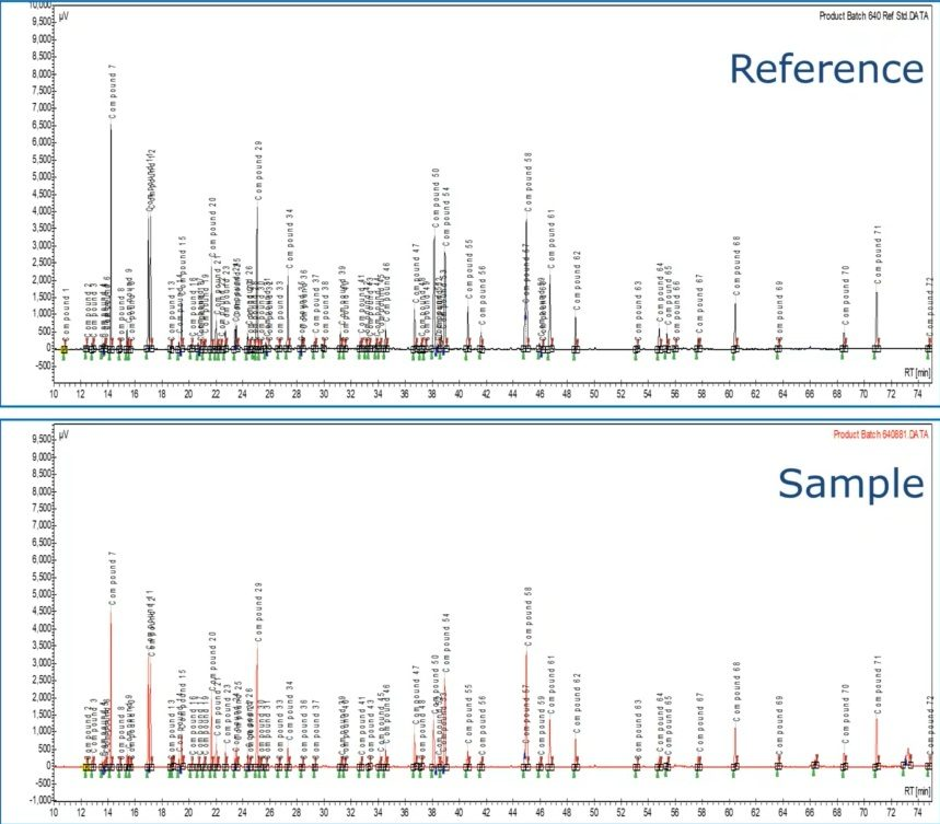 Complex Chromatogram Comparison