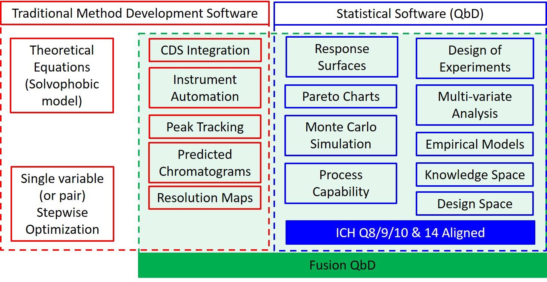 The Method Development Landscape